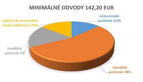 minimálne odvody SP 2016