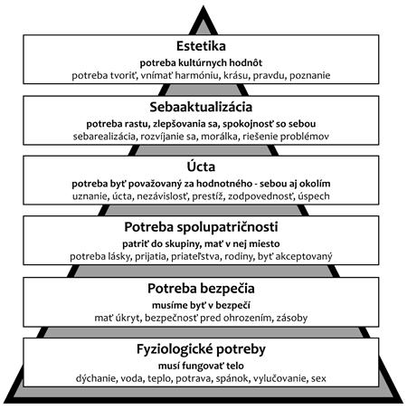 maslow-pyramida