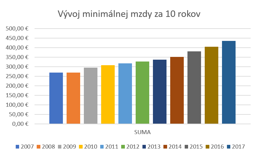 Vývoj minimálnej mzdy za 10 rokov