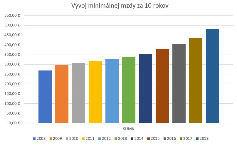 Minimálna mzda 2018